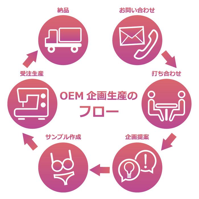 OEM企画生産のフロー